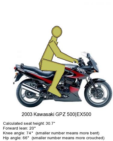 nova-moto-ergonomie-moto-position-conduite-kawasaki-gpz-500