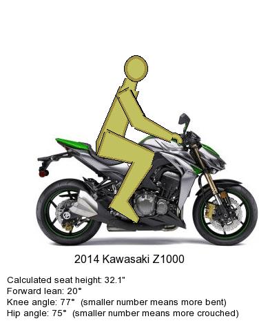 nova-moto-ergonomie-moto-position-conduite-kawasaki-z-1000-sugomi-2014