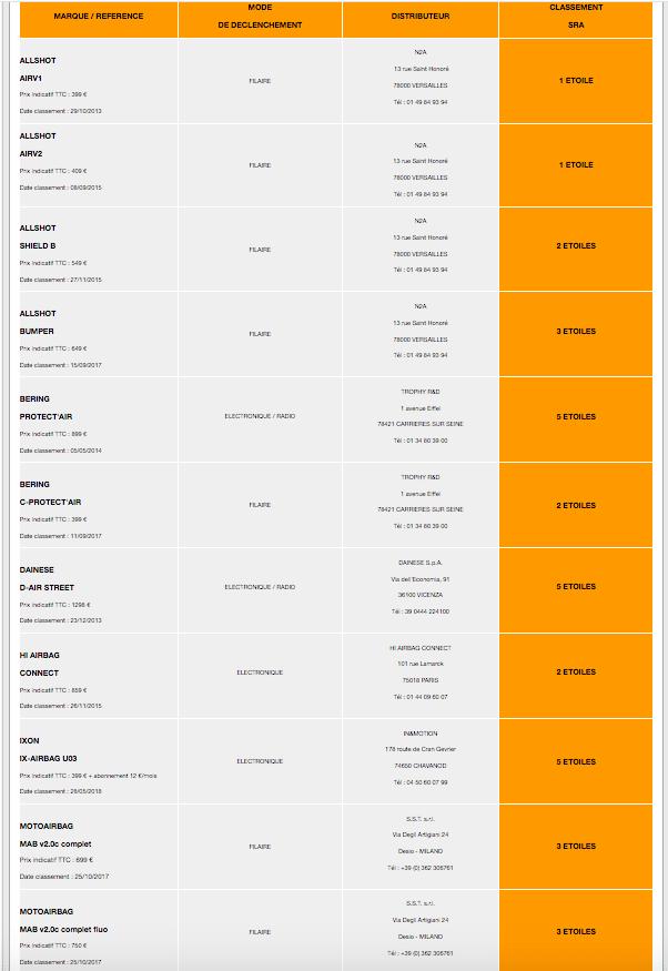 nova-moto-motoairbag-classement-airbag-moto-sra-2018